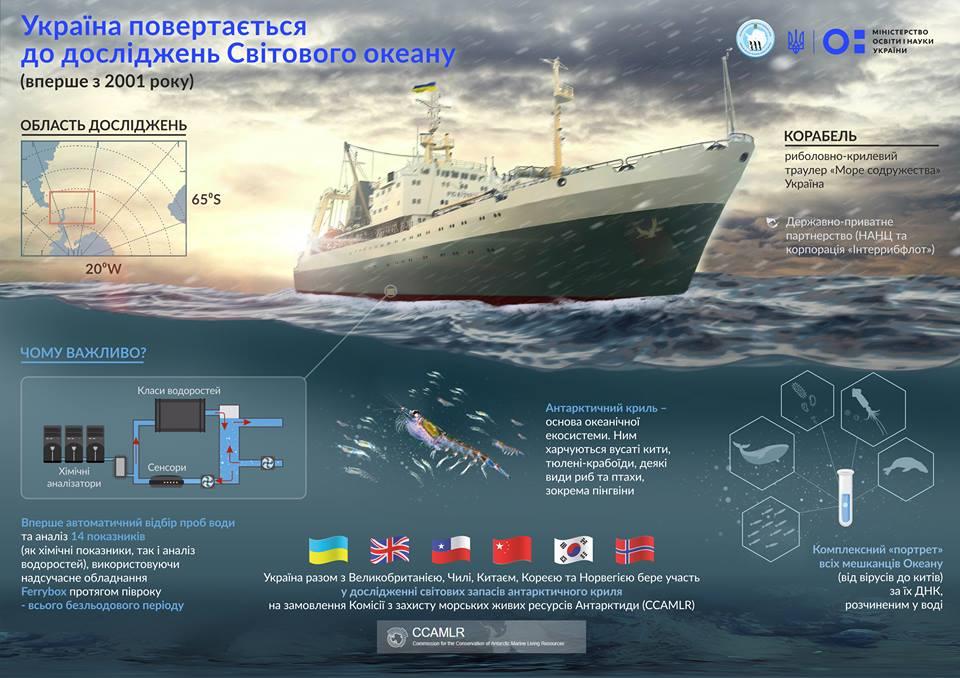 Україна вперше за 17 років повертається до досліджень Південного океану