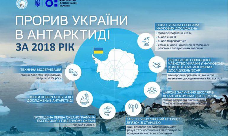 МОН: розвиток антарктичних досліджень увійшов у ТОП-10 здобутків року