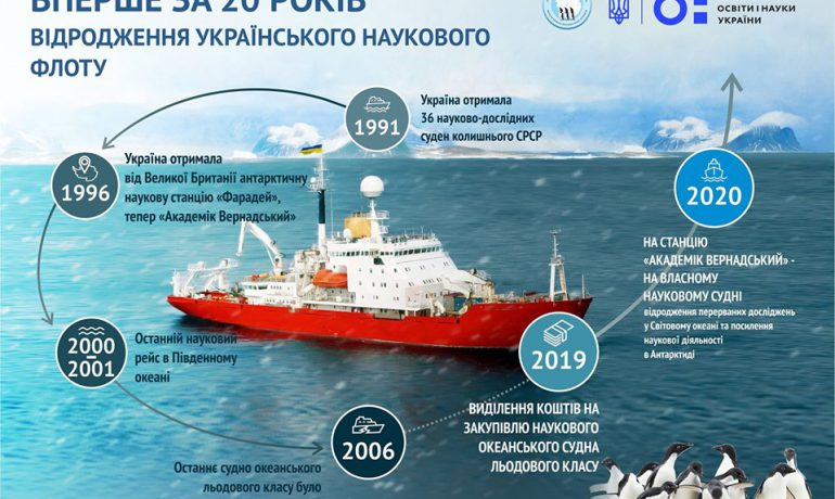 Ukrainian scientists will study Antarctica and the World Ocean on their own marine vessel