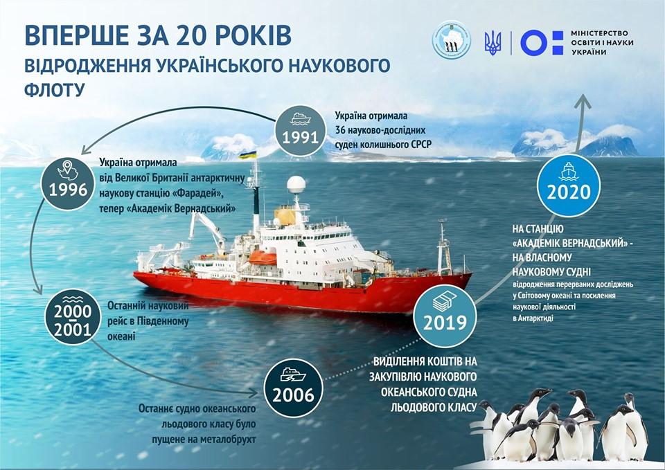 Українські вчені вивчатимуть Антарктиду та Світовий океан на власному судні