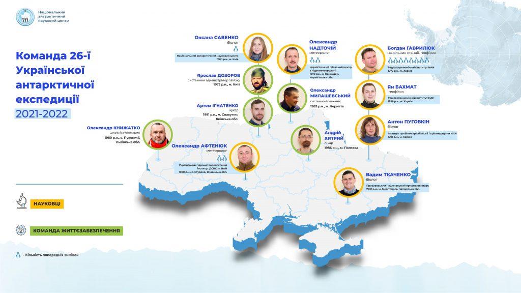 Команда 26ї Української антарктичної експедиції