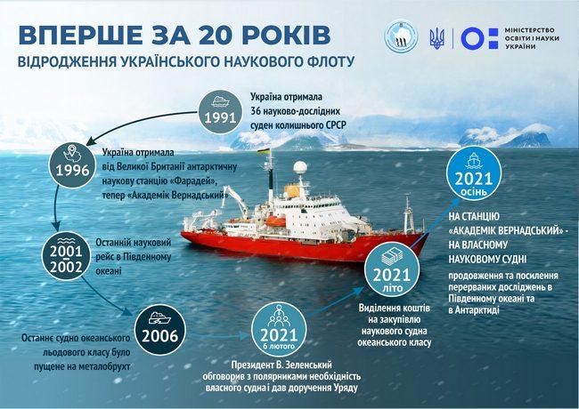 Україна зможе придбати криголам для досліджень Антарктики та океану: бюджетний комітет ВРУ погодив виділення коштів